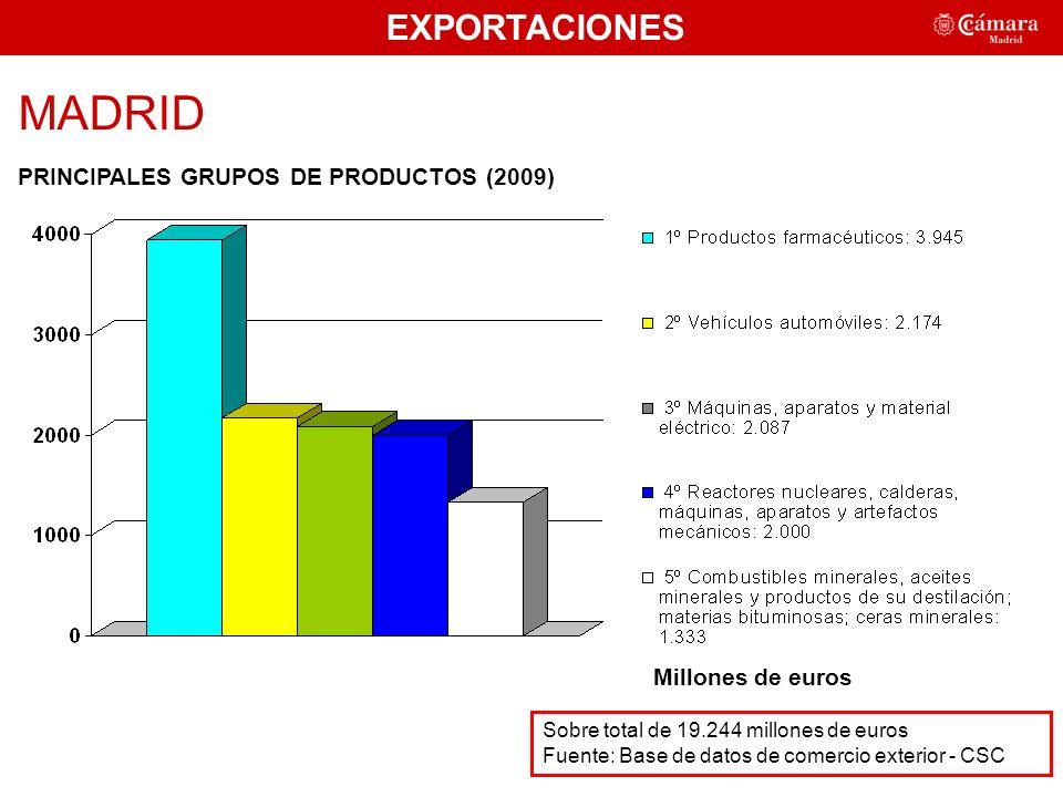 EXPORTACIONES MADRID PRINCIPALES GRUPOS DE PRODUCTOS (2009) 49,25% Millones de euros Sobre total de 19.244 millones de euros Fuente: Base de datos de comercio exterior - CSC
