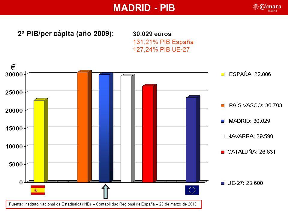 MADRID - PIB 2º PIB/per cápita (año 2009): 30.029 euros 131,21% PIB España 127,24% PIB UE-27 Fuente: Instituto Nacional de Estadística (INE) – Contabilidad Regional de España – 23 de marzo de 2010