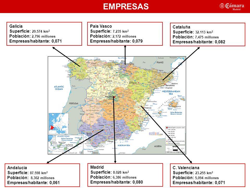 EMPRESAS Madrid Superficie: 8.028 km 2 Población: 6,386 millones Empresas/habitante: 0,080 C.