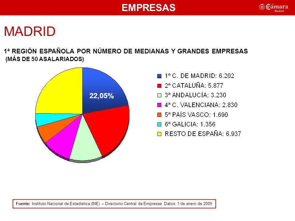 MADRID 1ª REGIÓN ESPAÑOLA POR NÚMERO DE MEDIANAS Y GRANDES EMPRESAS (MÁS DE 50 ASALARIADOS) EMPRESAS Fuente: Instituto Nacional de Estadística (INE) – Directorio Central de Empresas.