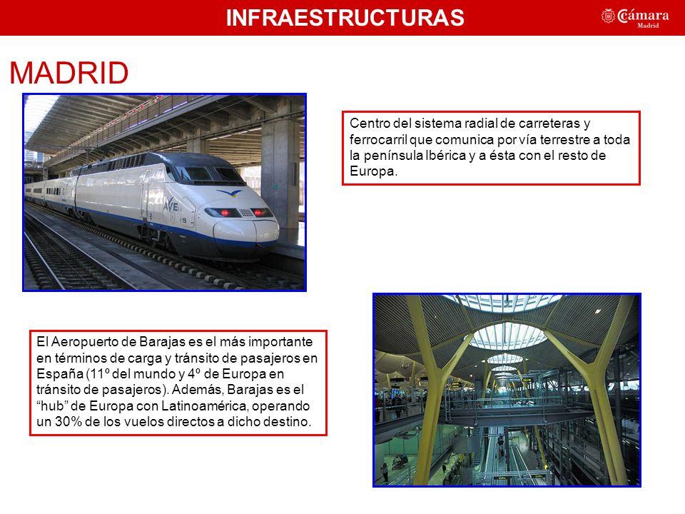 MADRID INFRAESTRUCTURAS Centro del sistema radial de carreteras y ferrocarril que comunica por vía terrestre a toda la península Ibérica y a ésta con el resto de Europa.