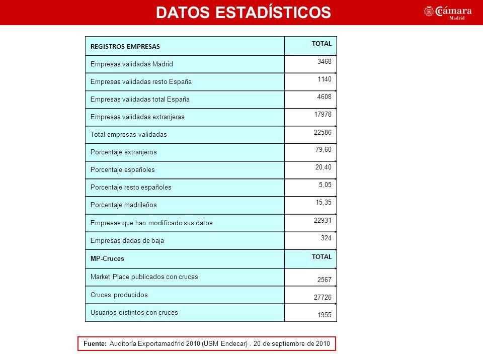 DATOS ESTADÍSTICOS Fuente: Auditoría Exportamadfrid 2010 (USM Endecar).