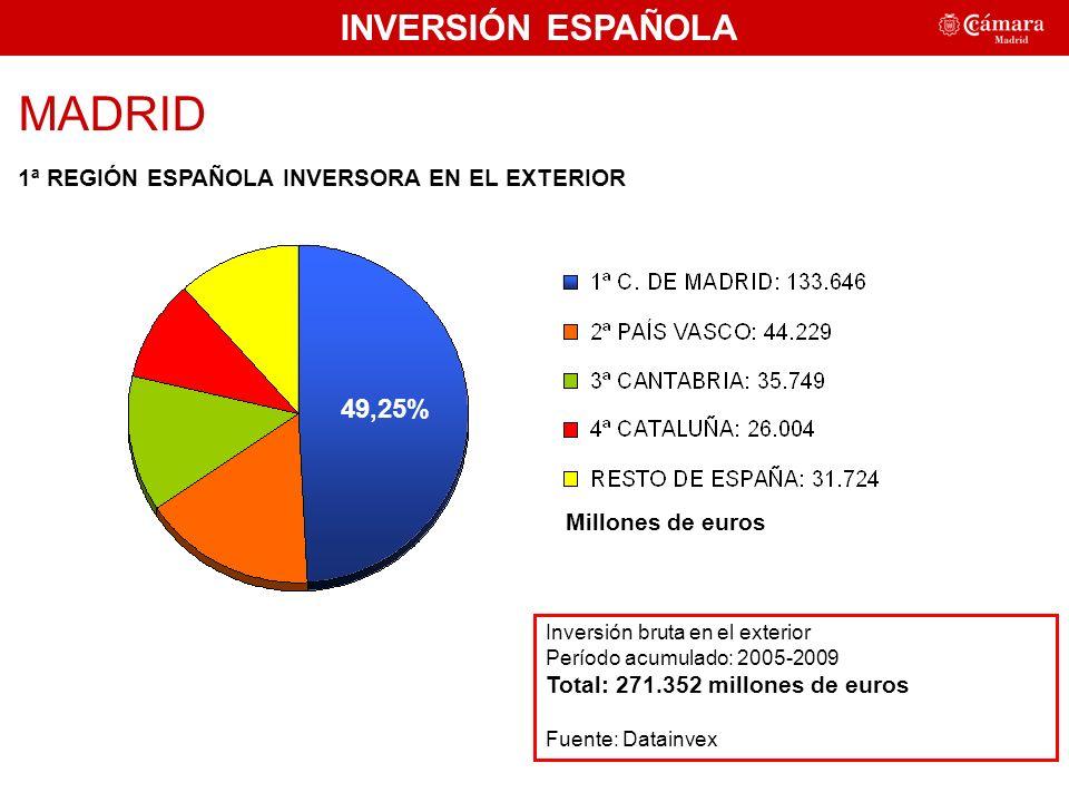 INVERSIÓN ESPAÑOLA MADRID 1ª REGIÓN ESPAÑOLA INVERSORA EN EL EXTERIOR Inversión bruta en el exterior Período acumulado: 2005-2009 Total: 271.352 millones de euros Fuente: Datainvex Millones de euros 49,25%