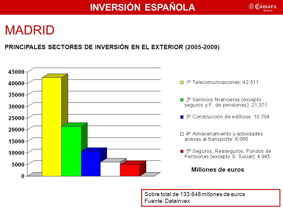 INVERSIÓN ESPAÑOLA MADRID PRINCIPALES SECTORES DE INVERSIÓN EN EL EXTERIOR (2005-2009) Sobre total de 133.646 millones de euros Fuente: Datainvex 49,25% Millones de euros