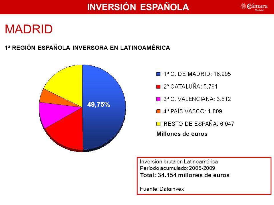 MADRID 1ª REGIÓN ESPAÑOLA INVERSORA EN LATINOAMÉRICA Inversión bruta en Latinoamérica Período acumulado: 2005-2009 Total: 34.154 millones de euros Fuente: Datainvex Millones de euros INVERSIÓN ESPAÑOLA 49,75%