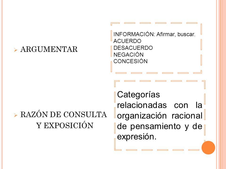 ARGUMENTAR RAZÓN DE CONSULTA Y EXPOSICIÓN INFORMACIÓN: Afirmar, buscar. ACUERDO DESACUERDO NEGACIÓN CONCESIÓN Categorías relacionadas con la organizac