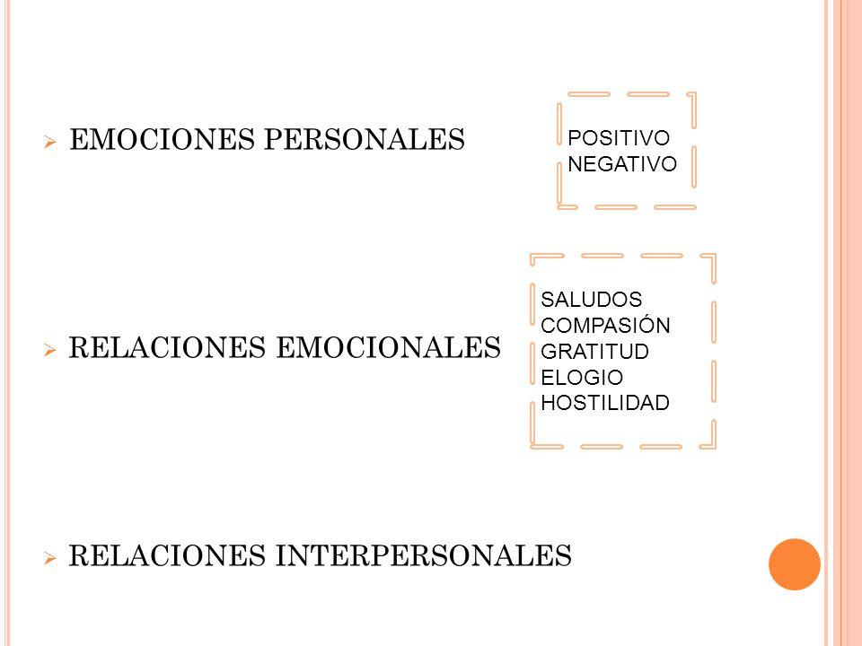 EMOCIONES PERSONALES RELACIONES EMOCIONALES RELACIONES INTERPERSONALES POSITIVO NEGATIVO SALUDOS COMPASIÓN GRATITUD ELOGIO HOSTILIDAD