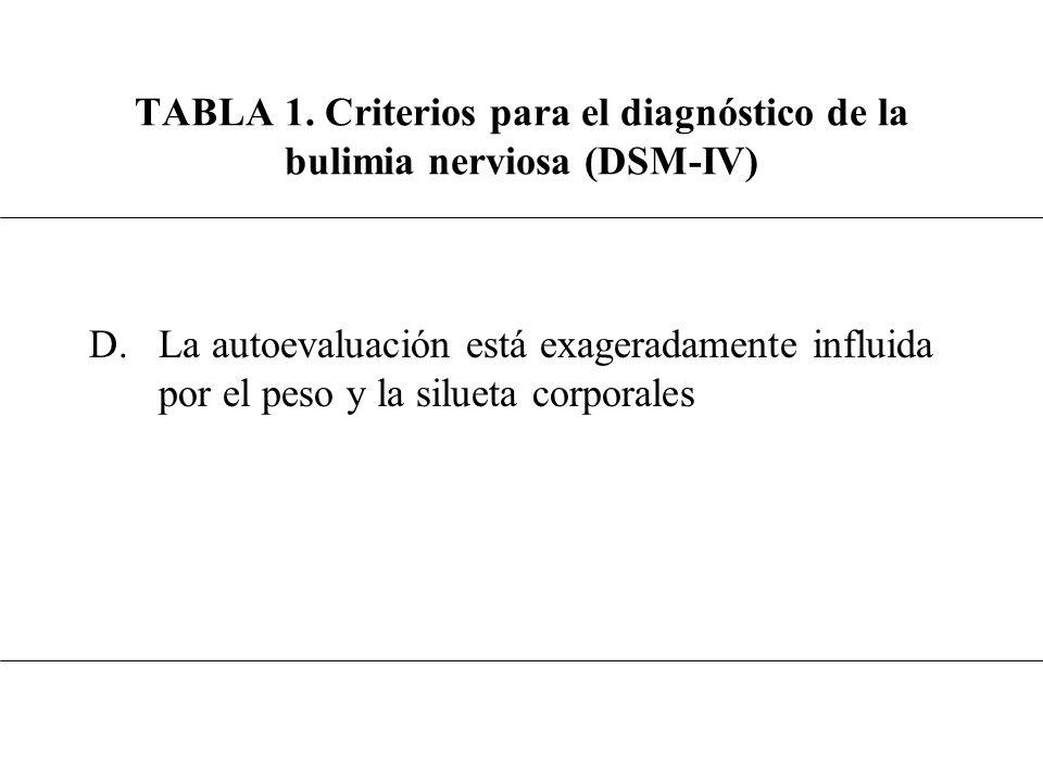 D.La autoevaluación está exageradamente influida por el peso y la silueta corporales TABLA 1. Criterios para el diagnóstico de la bulimia nerviosa (DS