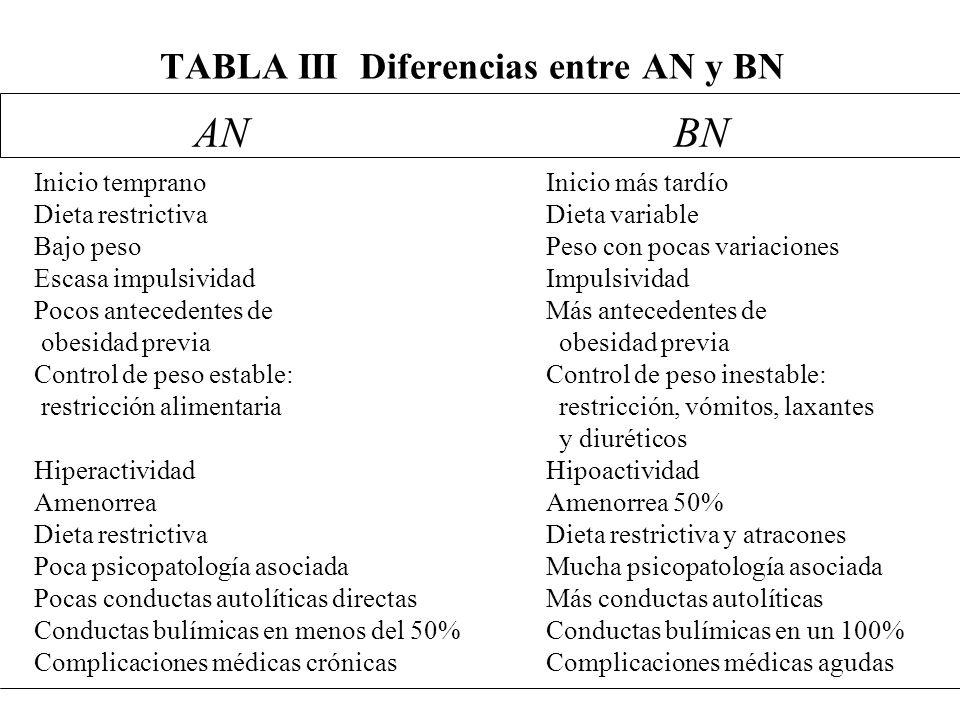 TABLA III Diferencias entre AN y BN ANBN Inicio temprano Dieta restrictiva Bajo peso Escasa impulsividad Pocos antecedentes de obesidad previa Control