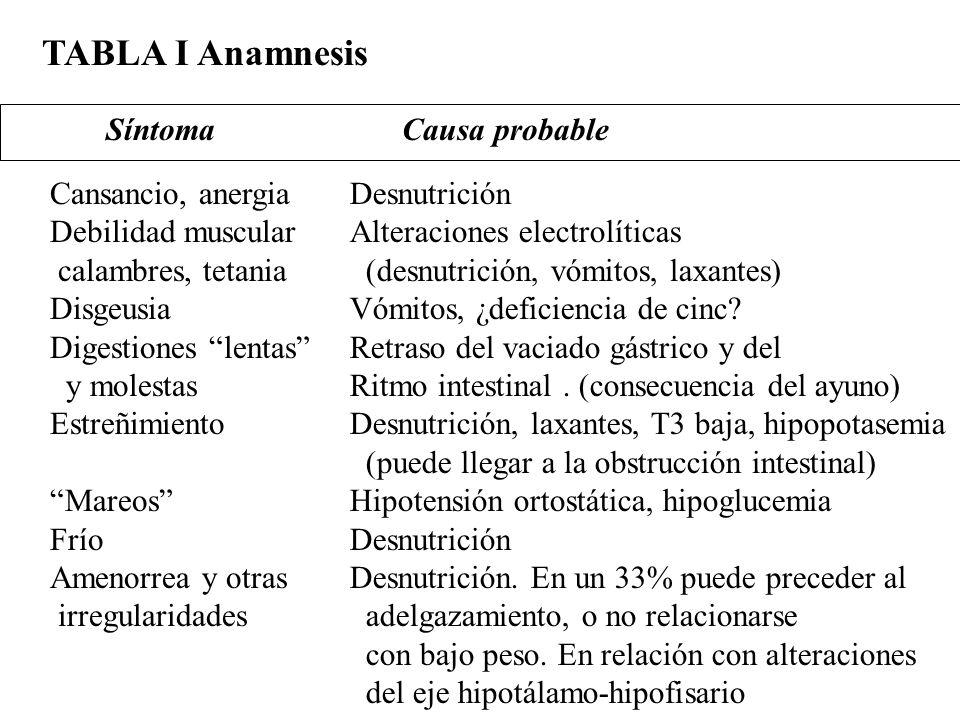 TABLA I Anamnesis Síntoma Causa probable Cansancio, anergia Debilidad muscular calambres, tetania Disgeusia Digestiones lentas y molestas Estreñimient