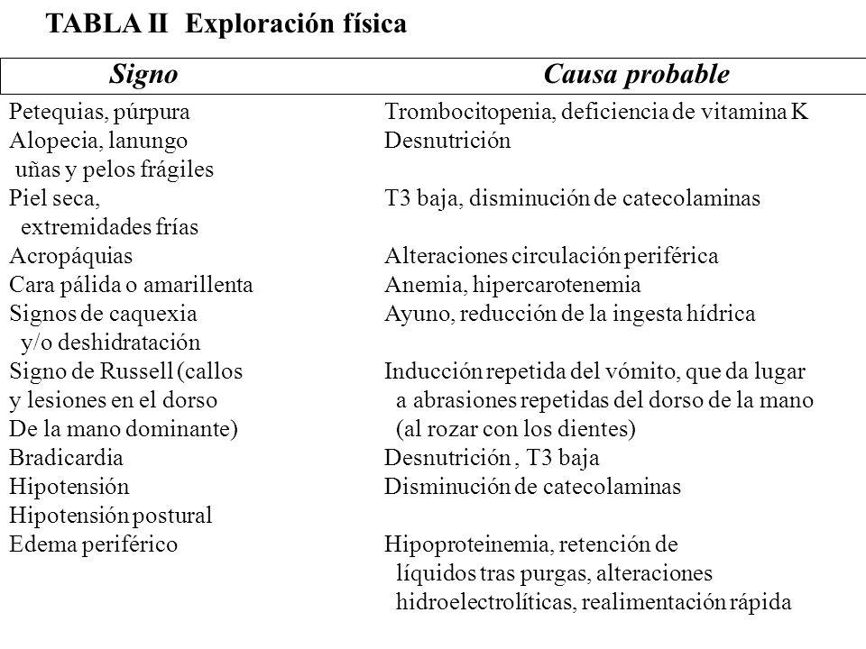 TABLA II Exploración física SignoCausa probable Petequias, púrpura Alopecia, lanungo uñas y pelos frágiles Piel seca, extremidades frías Acropáquias C