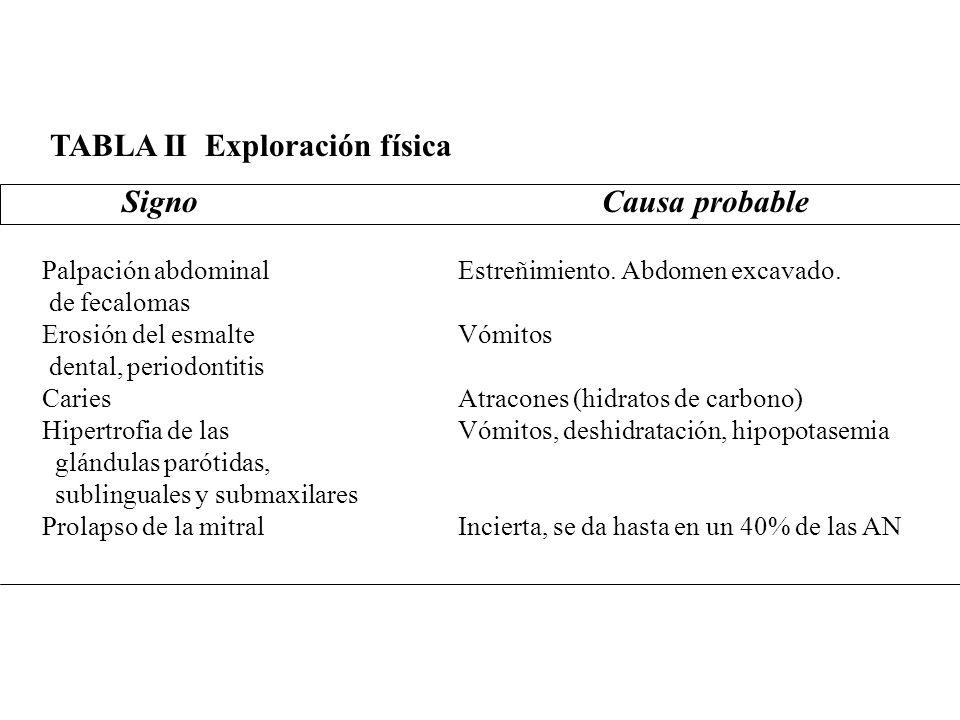 Palpación abdominal de fecalomas Erosión del esmalte dental, periodontitis Caries Hipertrofia de las glándulas parótidas, sublinguales y submaxilares