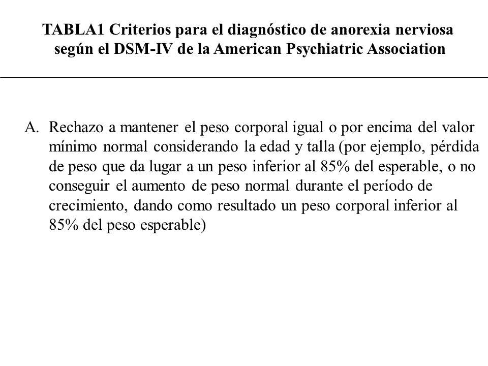 TABLA1 Criterios para el diagnóstico de anorexia nerviosa según el DSM-IV de la American Psychiatric Association A.Rechazo a mantener el peso corporal
