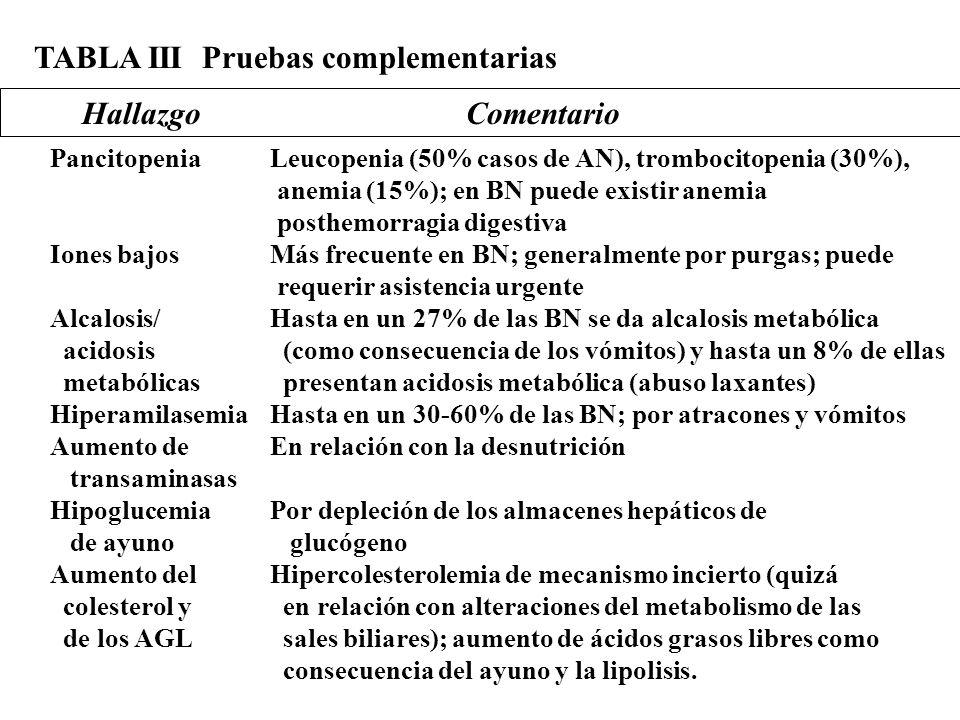 TABLA III Pruebas complementarias HallazgoComentario Pancitopenia Iones bajos Alcalosis/ acidosis metabólicas Hiperamilasemia Aumento de transaminasas