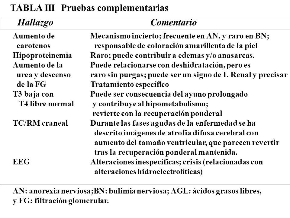 Mecanismo incierto; frecuente en AN, y raro en BN; responsable de coloración amarillenta de la piel Raro; puede contribuir a edemas y/o anasarcas. Pue