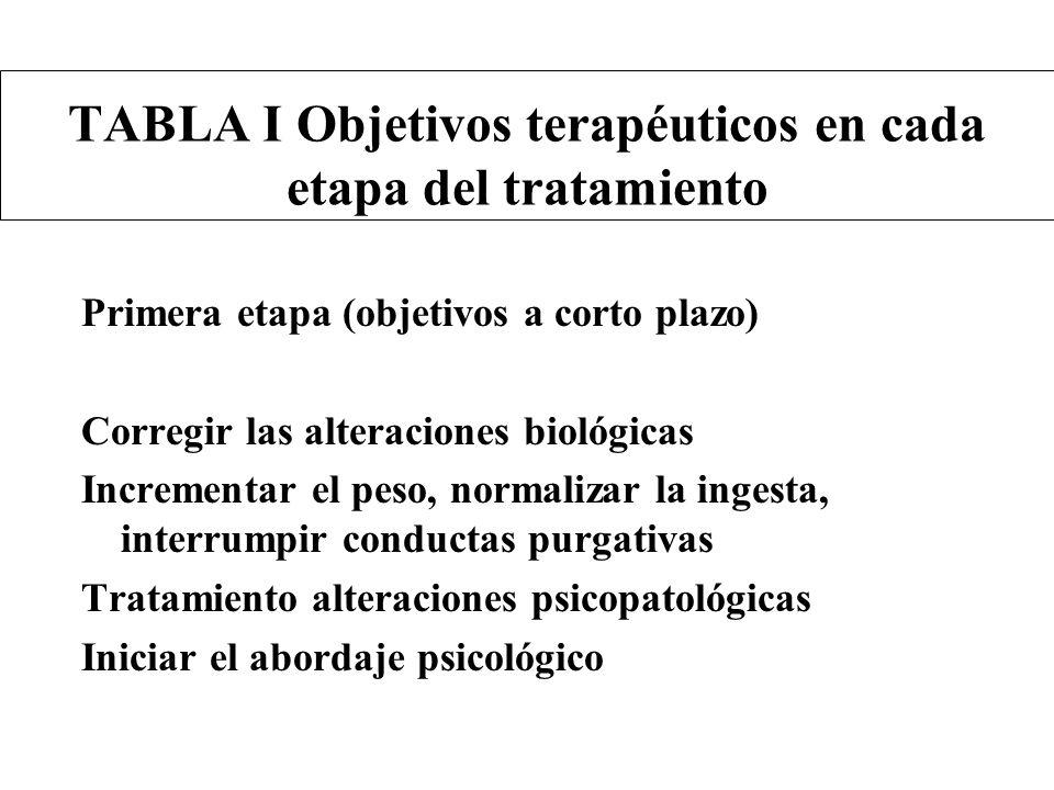 TABLA I Objetivos terapéuticos en cada etapa del tratamiento Primera etapa (objetivos a corto plazo) Corregir las alteraciones biológicas Incrementar