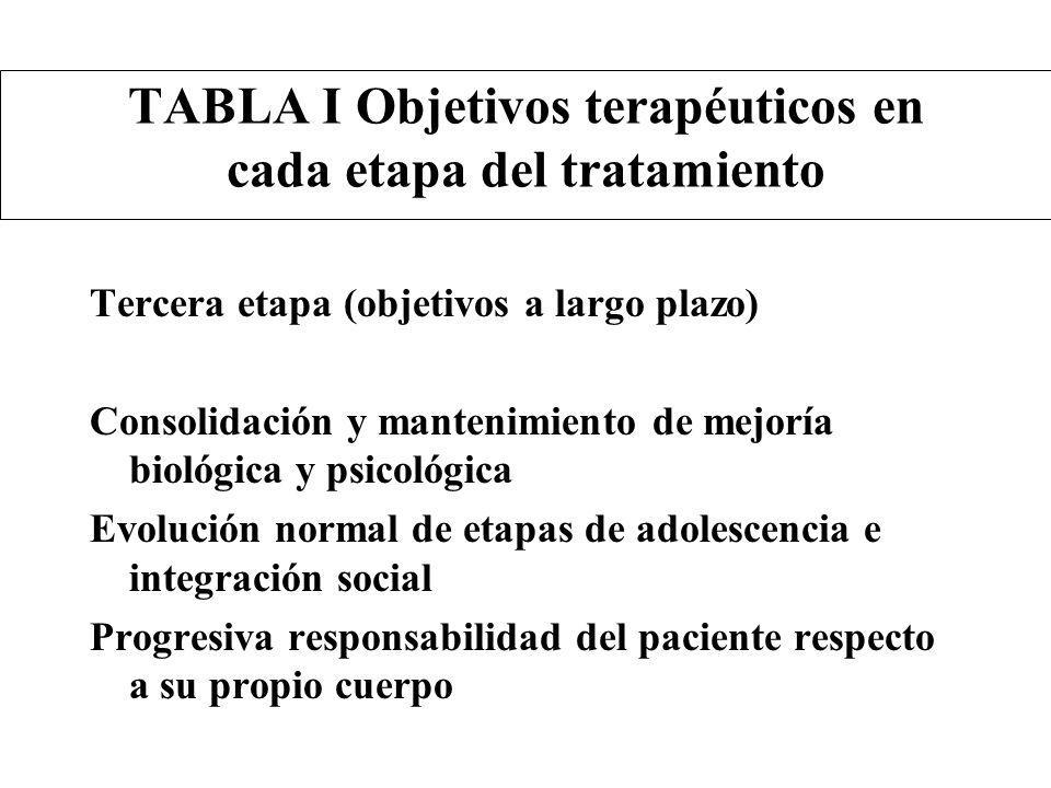 TABLA I Objetivos terapéuticos en cada etapa del tratamiento Tercera etapa (objetivos a largo plazo) Consolidación y mantenimiento de mejoría biológic
