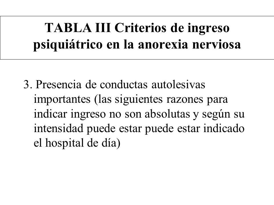 TABLA III Criterios de ingreso psiquiátrico en la anorexia nerviosa 3. Presencia de conductas autolesivas importantes (las siguientes razones para ind