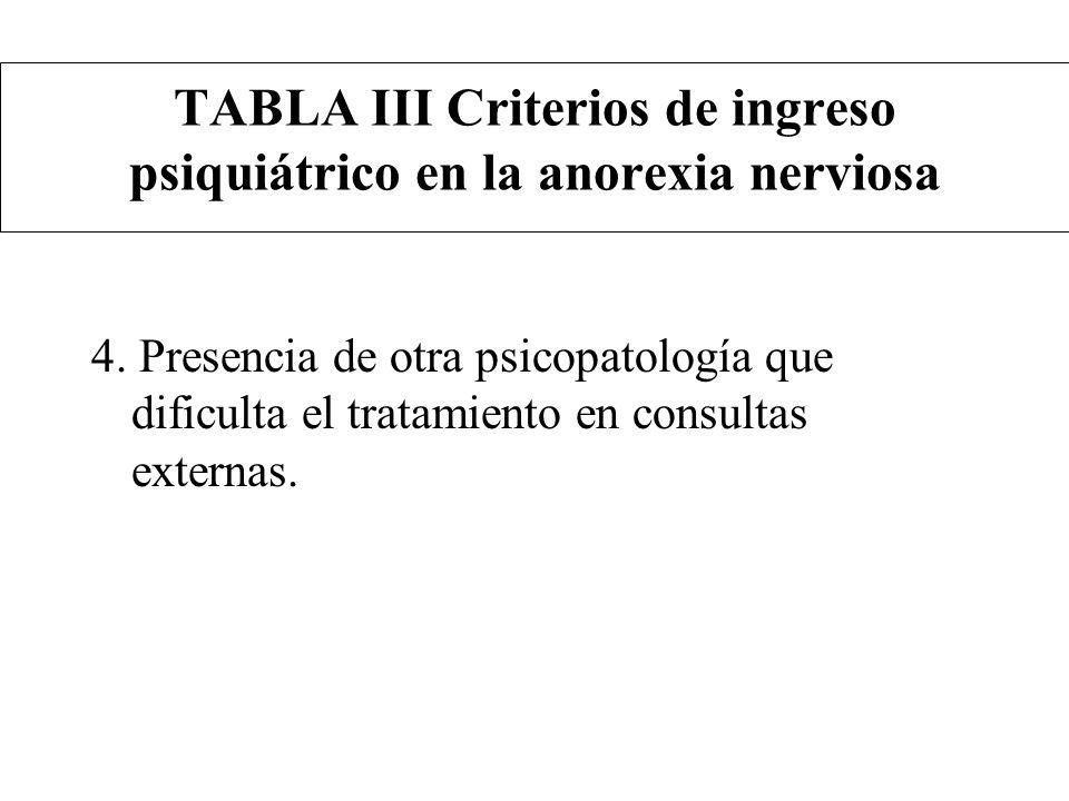TABLA III Criterios de ingreso psiquiátrico en la anorexia nerviosa 4. Presencia de otra psicopatología que dificulta el tratamiento en consultas exte