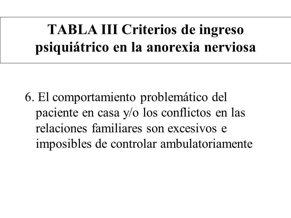 TABLA III Criterios de ingreso psiquiátrico en la anorexia nerviosa 6. El comportamiento problemático del paciente en casa y/o los conflictos en las r