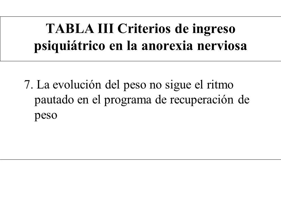 TABLA III Criterios de ingreso psiquiátrico en la anorexia nerviosa 7. La evolución del peso no sigue el ritmo pautado en el programa de recuperación