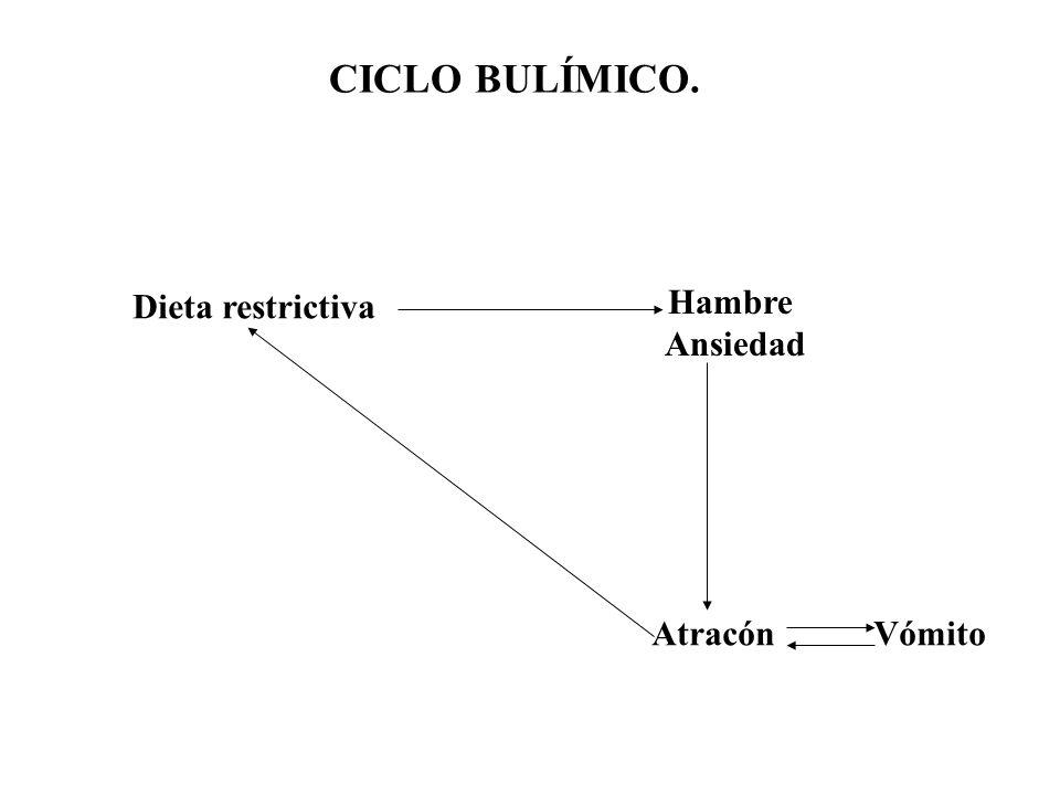 CICLO BULÍMICO. Dieta restrictiva Hambre Ansiedad Atracón Vómito