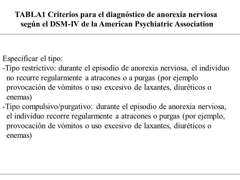 Especificar el tipo: -Tipo restrictivo: durante el episodio de anorexia nerviosa, el individuo no recurre regularmente a atracones o a purgas (por eje
