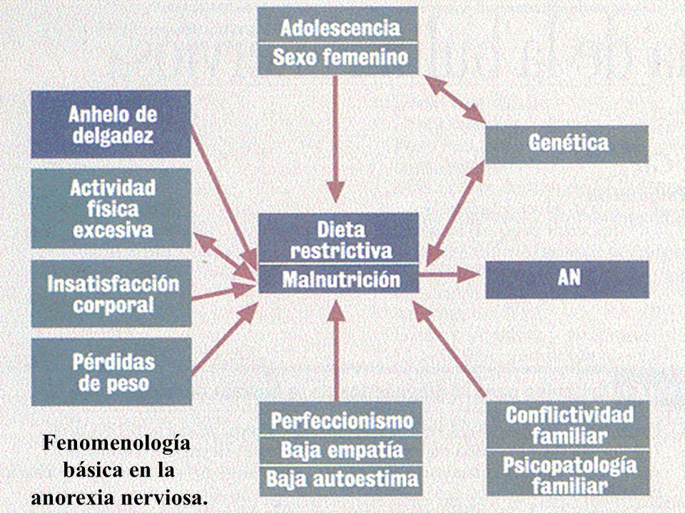 TABLA III Criterios de ingreso psiquiátrico en la anorexia nerviosa 3.