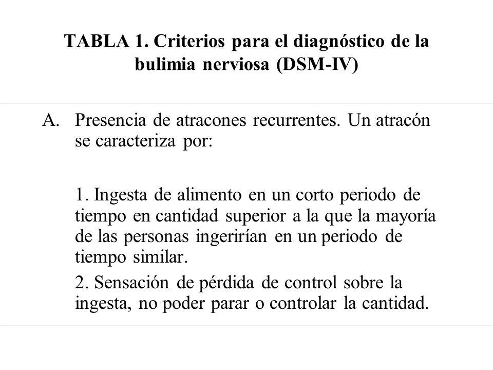 TABLA 1. Criterios para el diagnóstico de la bulimia nerviosa (DSM-IV) A.Presencia de atracones recurrentes. Un atracón se caracteriza por: 1. Ingesta