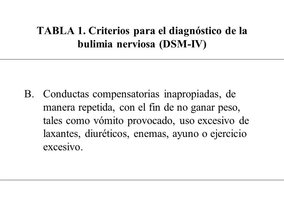 TABLA III Pruebas complementarias HallazgoComentario Pancitopenia Iones bajos Alcalosis/ acidosis metabólicas Hiperamilasemia Aumento de transaminasas Hipoglucemia de ayuno Aumento del colesterol y de los AGL Leucopenia (50% casos de AN), trombocitopenia (30%), anemia (15%); en BN puede existir anemia posthemorragia digestiva Más frecuente en BN; generalmente por purgas; puede requerir asistencia urgente Hasta en un 27% de las BN se da alcalosis metabólica (como consecuencia de los vómitos) y hasta un 8% de ellas presentan acidosis metabólica (abuso laxantes) Hasta en un 30-60% de las BN; por atracones y vómitos En relación con la desnutrición Por depleción de los almacenes hepáticos de glucógeno Hipercolesterolemia de mecanismo incierto (quizá en relación con alteraciones del metabolismo de las sales biliares); aumento de ácidos grasos libres como consecuencia del ayuno y la lipolisis.