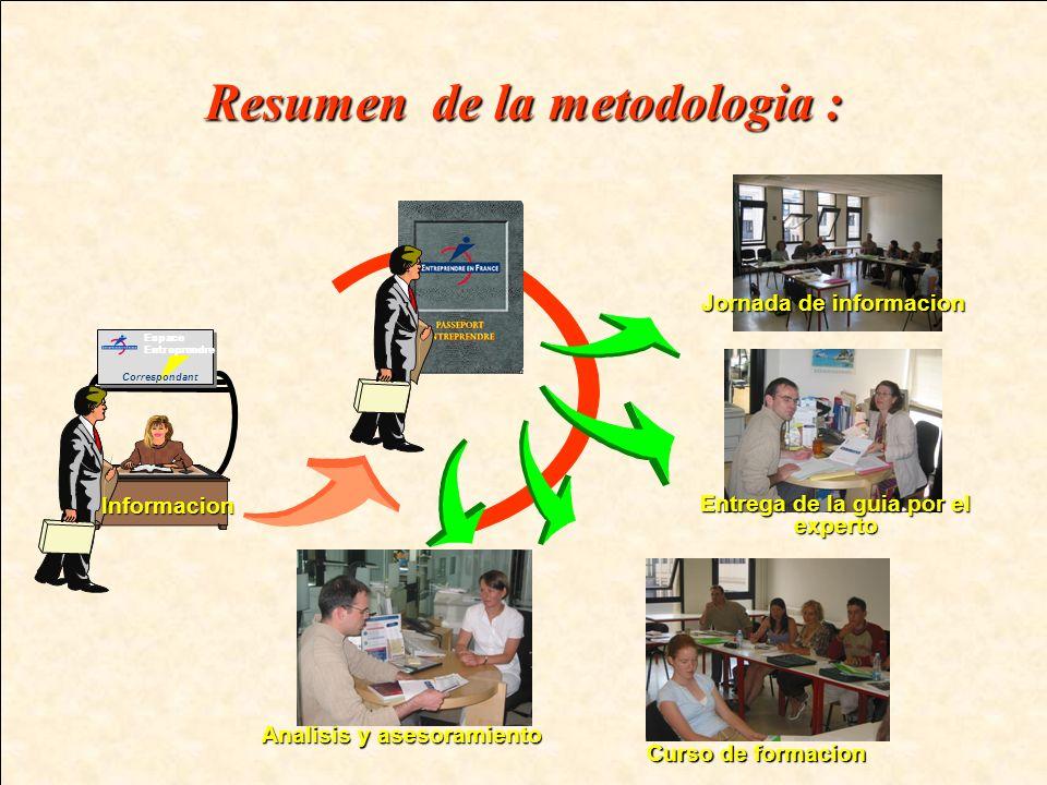 Resumen de la metodologia : Analisis y asesoramiento Jornada de informacion Espace Entreprendre CorrespondantInformacion Curso de formacion Entrega de la guia por el experto