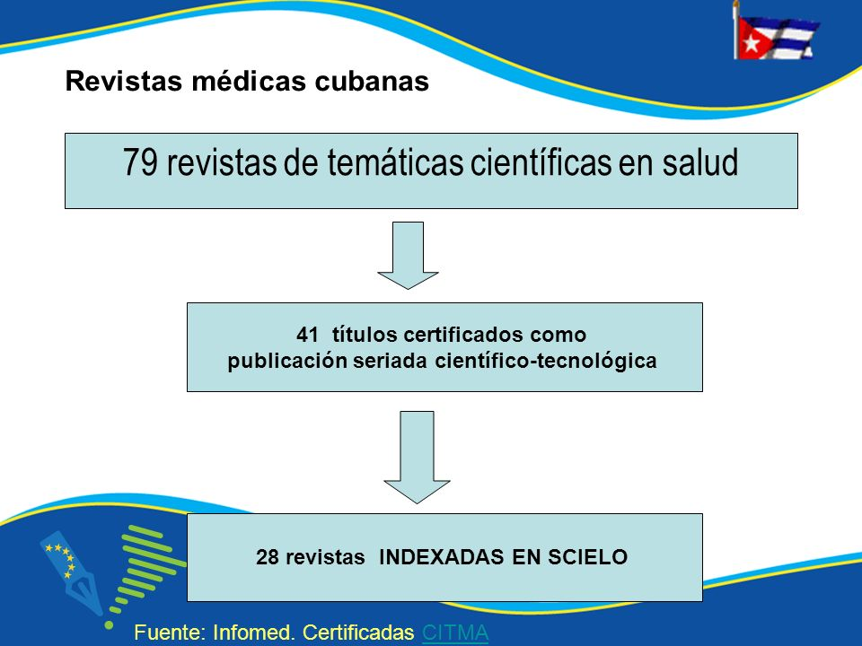79 revistas de temáticas científicas en salud 41 títulos certificados como publicación seriada científico-tecnológica 28 revistas INDEXADAS EN SCIELO Fuente: Infomed.