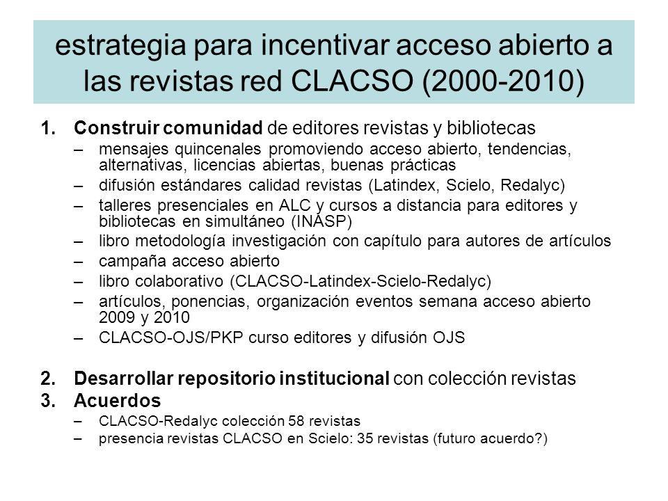 estrategia para incentivar acceso abierto a las revistas red CLACSO (2000-2010) 1.Construir comunidad de editores revistas y bibliotecas –mensajes qui