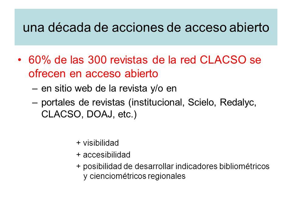 una década de acciones de acceso abierto 60% de las 300 revistas de la red CLACSO se ofrecen en acceso abierto –en sitio web de la revista y/o en –portales de revistas (institucional, Scielo, Redalyc, CLACSO, DOAJ, etc.) + visibilidad + accesibilidad + posibilidad de desarrollar indicadores bibliométricos y cienciométricos regionales