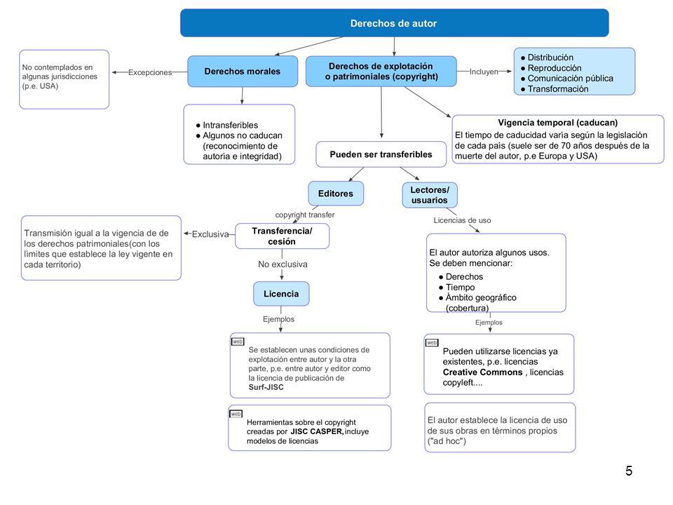 6 Derechos de explotación (transferibles) reproducción distribución comunicación pública transformación ¿Cómo afecta la cesión, transferencia o licencia de estos derechos a la reutilización de nuestros trabajos.