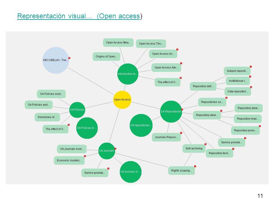 11 Representación visual… (Open accessRepresentación visual… (Open access)