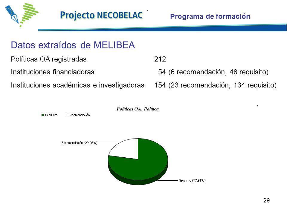 29 Datos extraídos de MELIBEA Políticas OA registradas 212 Instituciones financiadoras 54 (6 recomendación, 48 requisito) Instituciones académicas e investigadoras154 (23 recomendación, 134 requisito) Programa de formación