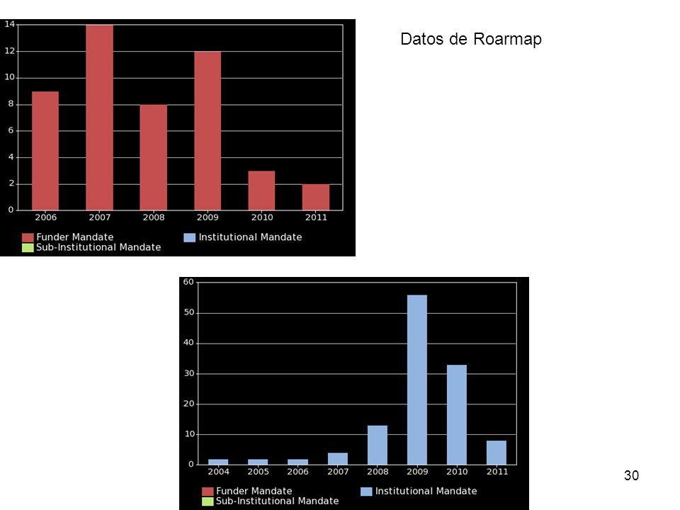 30 Datos de Roarmap