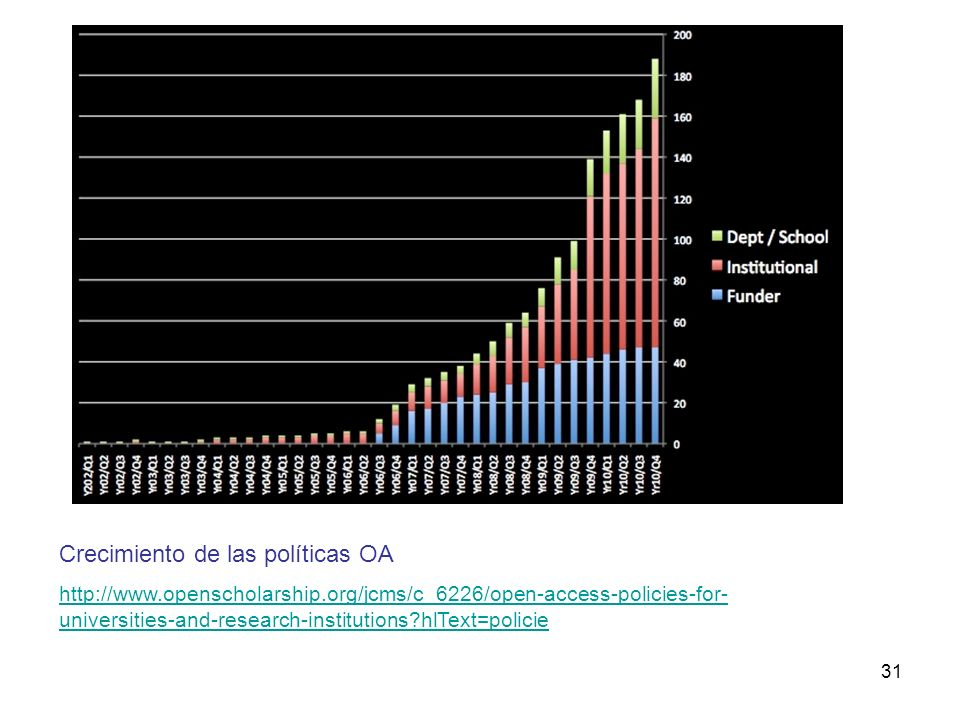 31 Crecimiento de las políticas OA http://www.openscholarship.org/jcms/c_6226/open-access-policies-for- universities-and-research-institutions hlText=policie
