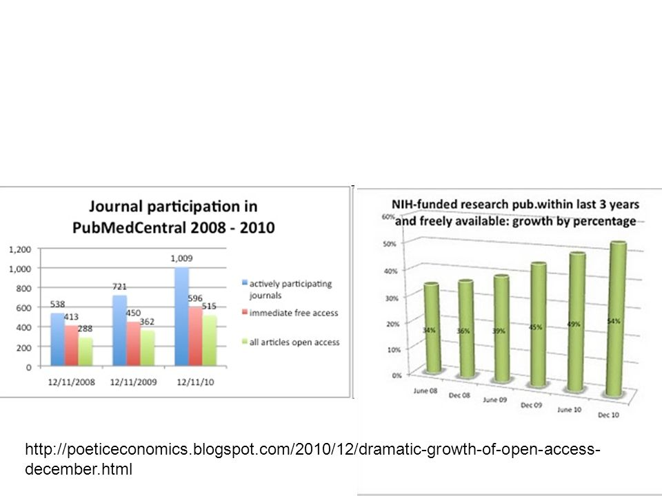 36 http://poeticeconomics.blogspot.com/2010/12/dramatic-growth-of-open-access- december.html