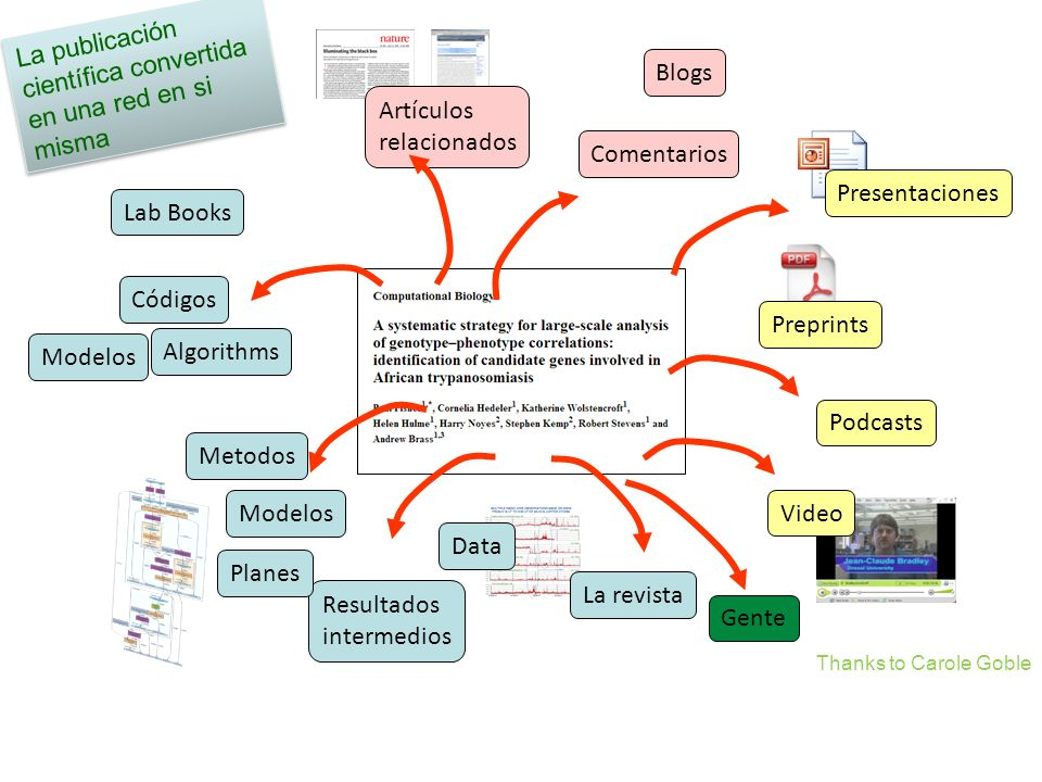 Metodos Lab Books Preprints Data Video Blogs Podcasts Códigos Algorithms Modelos Presentaciones La revista Resultados intermedios Artículos relacionad