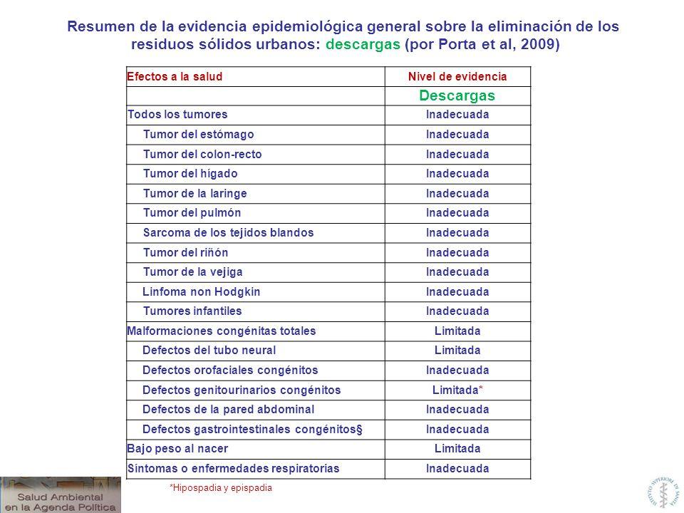 Efectos a la saludNivel de evidencia Descargas Todos los tumoresInadecuada Tumor del estómagoInadecuada Tumor del colon-rectoInadecuada Tumor del híga