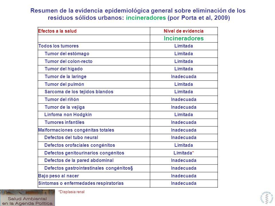 Efectos a la saludNivel de evidencia Incineradores Todos los tumoresLimitada Tumor del estómagoLimitada Tumor del colon-rectoLimitada Tumor del hígado