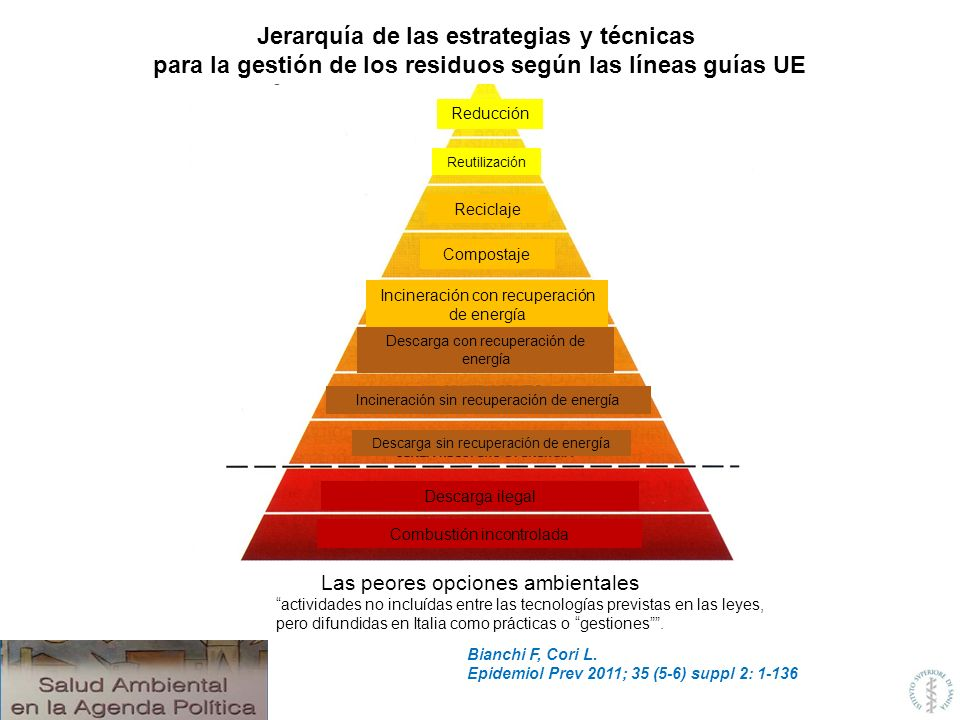 Bianchi F, Cori L. Epidemiol Prev 2011; 35 (5-6) suppl 2: 1-136 Reducción Reutilización Reciclaje Compostaje Incineración con recuperación de energía