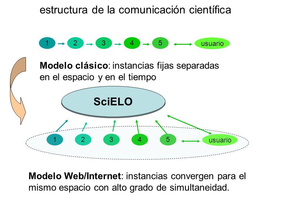 Modelo clásico: instancias fijas separadas en el espacio y en el tiempo 12345 usuario 12345 Modelo Web/Internet: instancias convergen para el mismo es