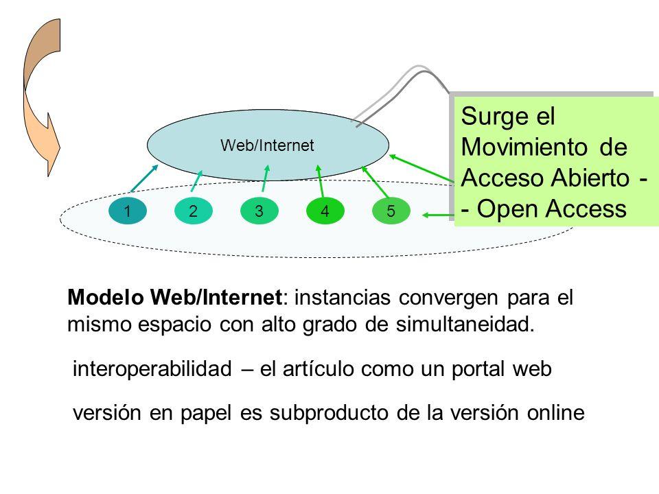 InternetWeb/Internet 12345 usuario Modelo Web/Internet: instancias convergen para el mismo espacio con alto grado de simultaneidad. Surge el Movimient