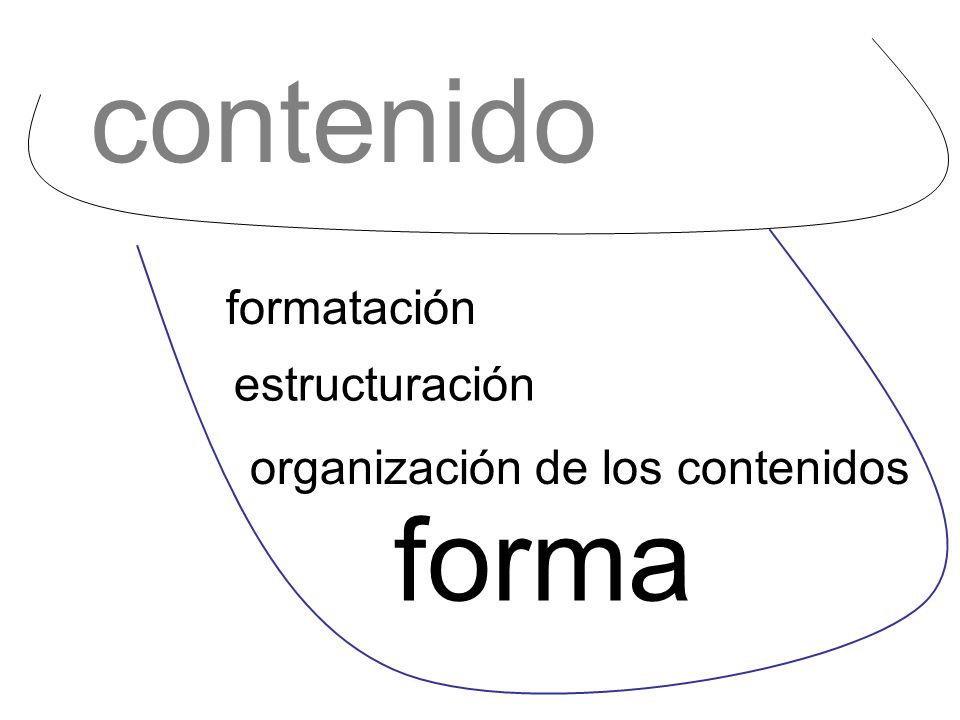 forma organización de los contenidos estructuración formatación contenido