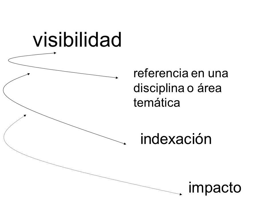 visibilidad referencia en una disciplina o área temática indexación impacto