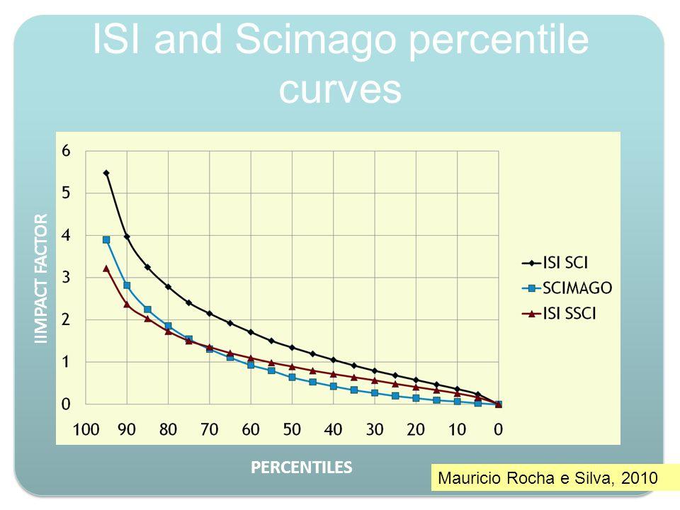 ISI and Scimago percentile curves IIMPACT FACTOR PERCENTILES Mauricio Rocha e Silva, 2010