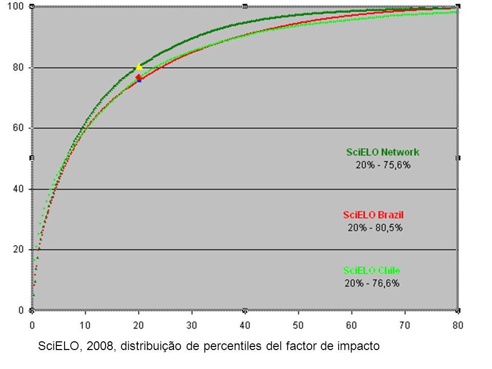 SciELO, 2008, distribuição de percentiles del factor de impacto